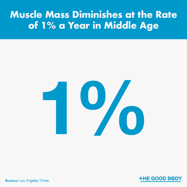 Muscle Mass Diminishes Stats
